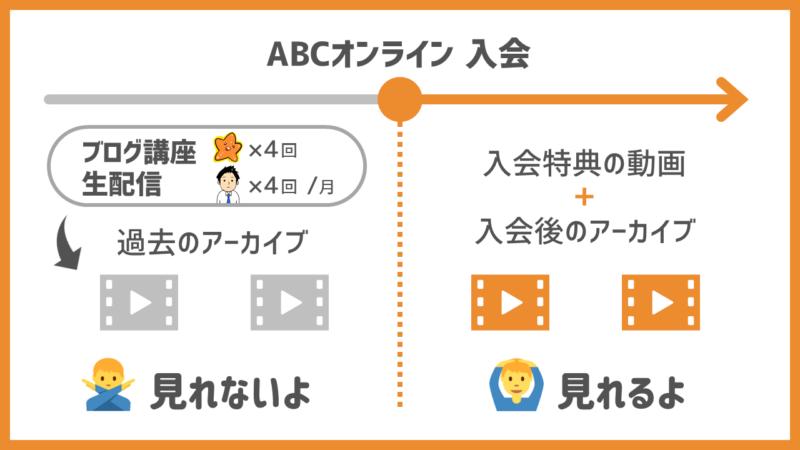 【ABCオンラインの動画】講座のアーカイブ視聴