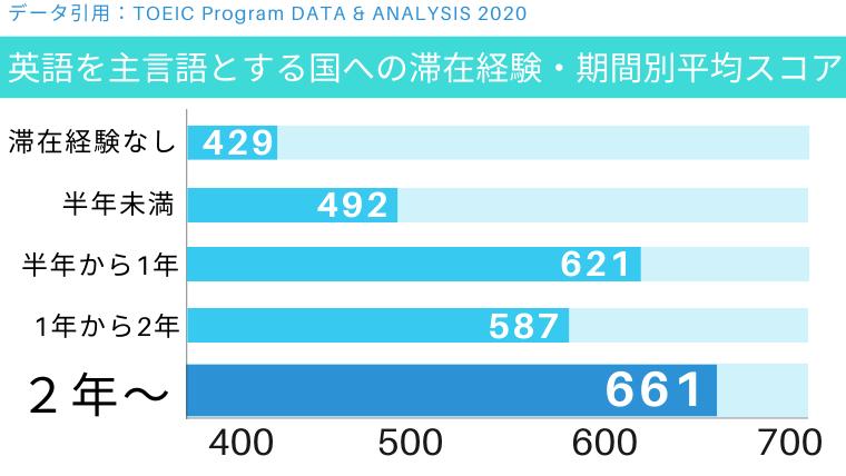 公式データを元に作成した海外滞在期間と平均スコアの図