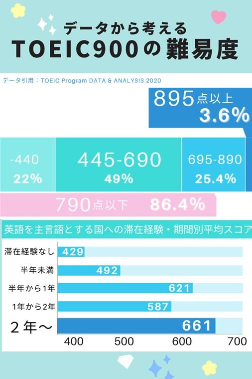 【TOEIC950レベルの英語力と難易度】TOEIC900点の価値と勉強時間を英検1級と比較